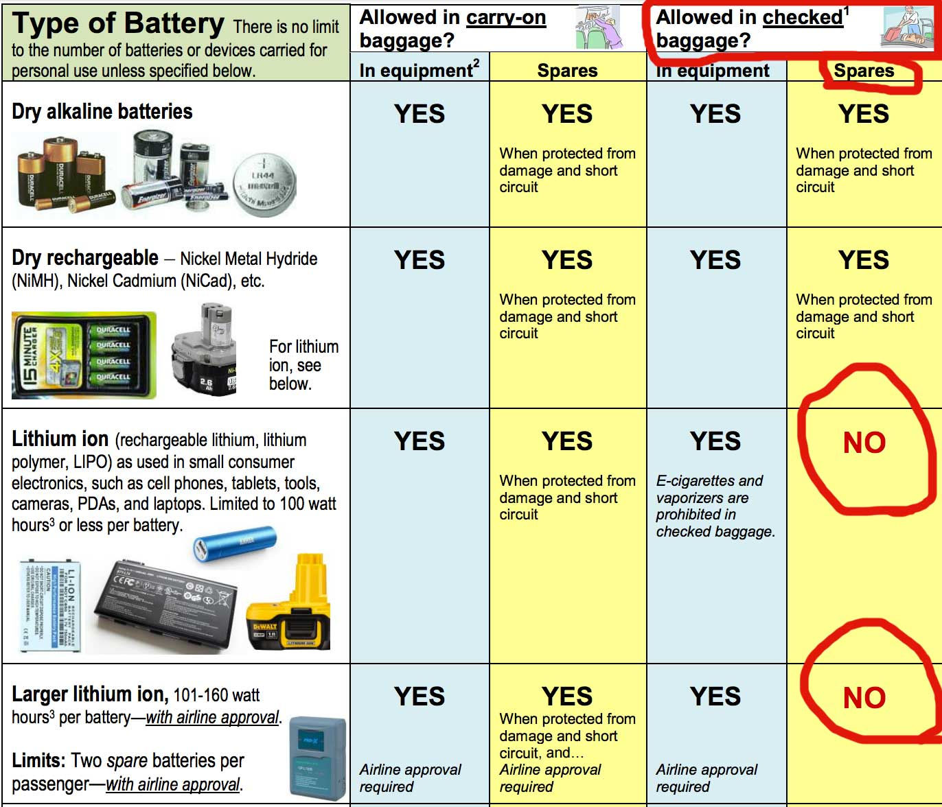 Drone Battery Life >> Holiday Travelers - do not check luggage or cases with your drone batteries - Droneflyers.com